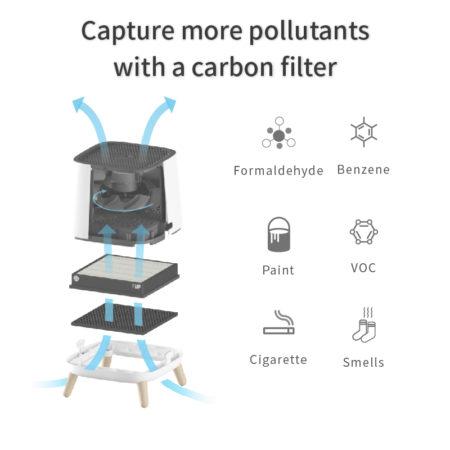 Sqair Carbon filter captures more pollutants