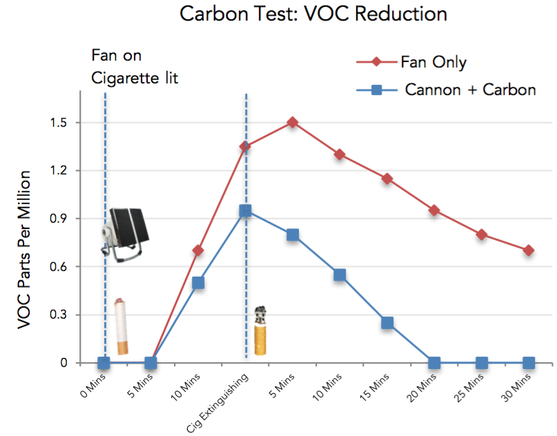 Does activated carbon filtration work to in VOC reduction
