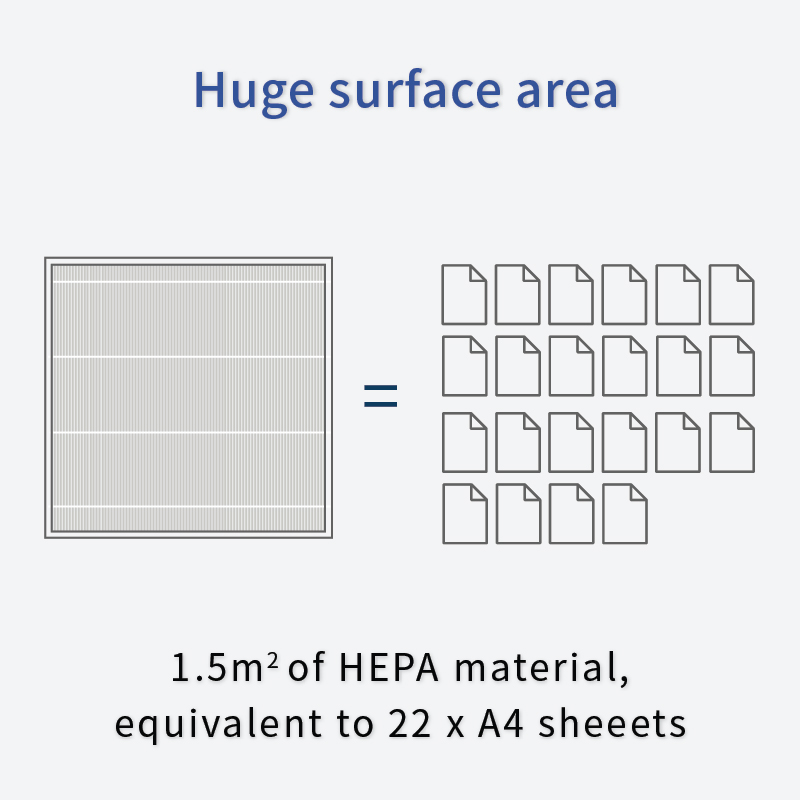Sqair HEPA filter has high surface area