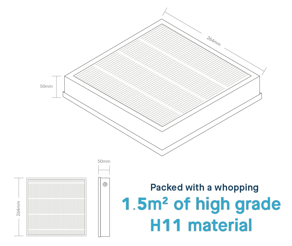 Sair HEPA filter is packed with a whopping 1.5m2 of high grade H11 material