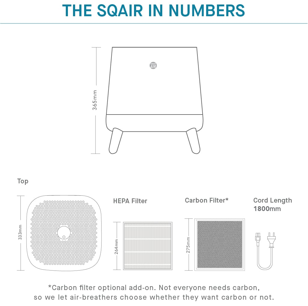 The Sqair in numbers